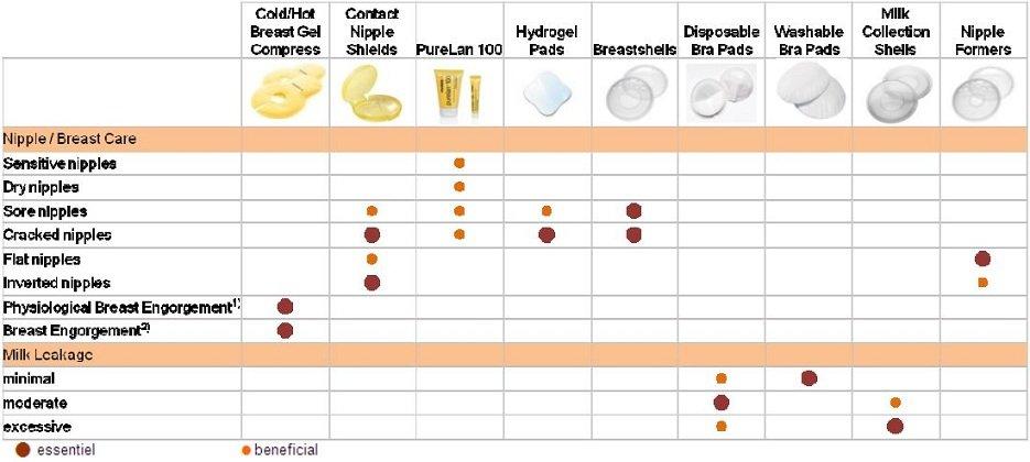 Image result for Medela - Purelan 100 (Nipple care)