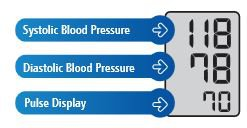 Simultaneous display of systolic, diastolic and pulse rate