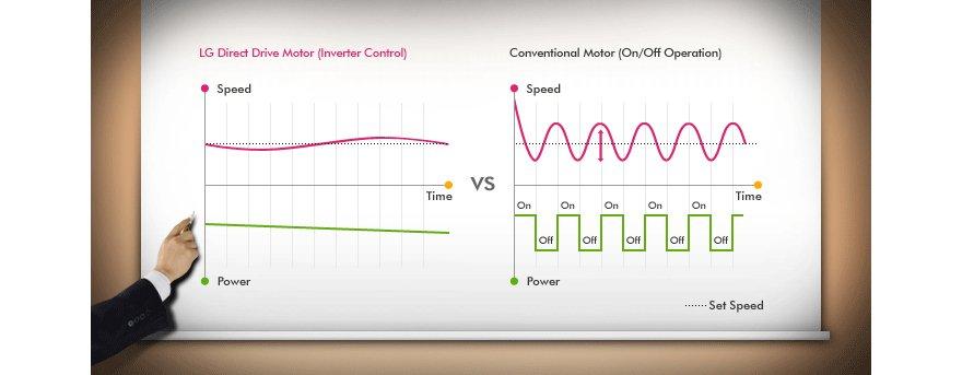 lg waveforce inverter direct drive washer manual